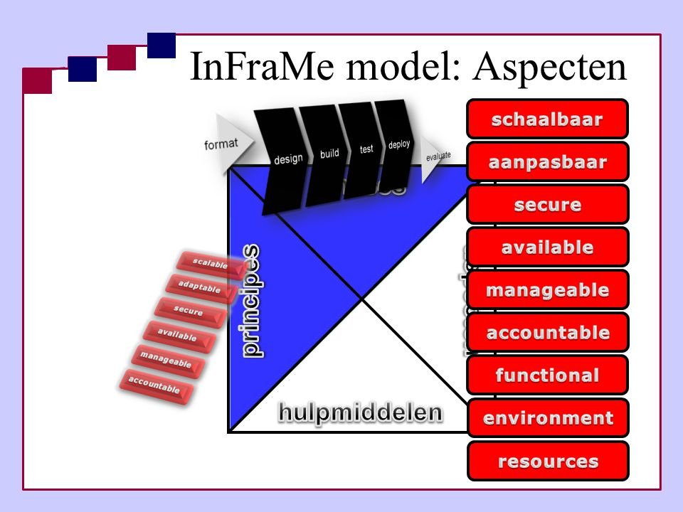 InFraMe model: Aspecten