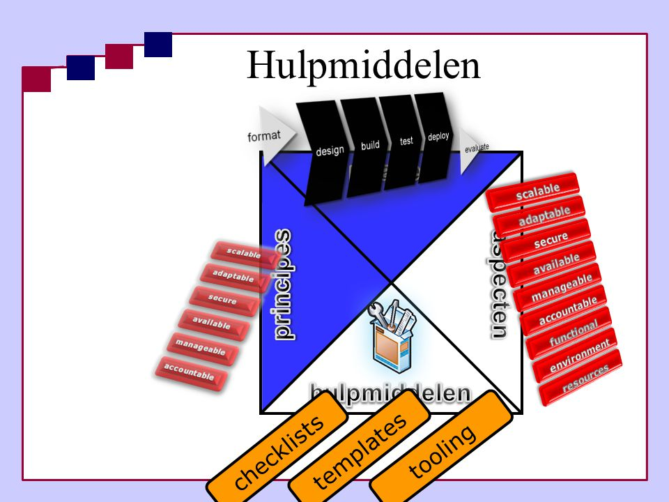 Hulpmiddelen phases principes aspecten hulpmiddelen templates