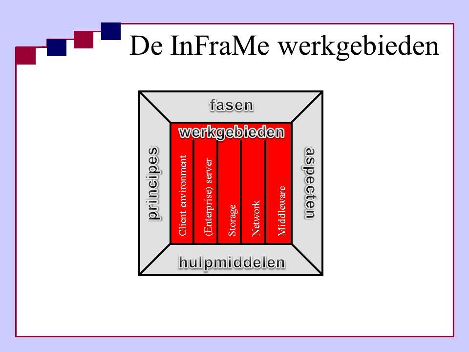 De InFraMe werkgebieden