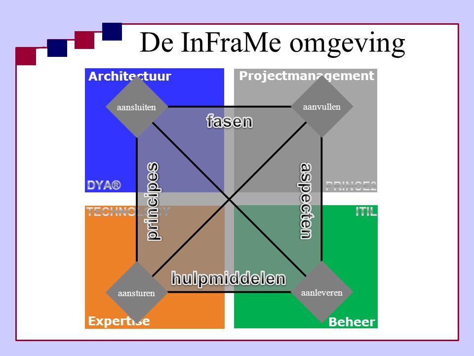 De InFraMe omgeving Sogeti Nederland B.V. Architectuur