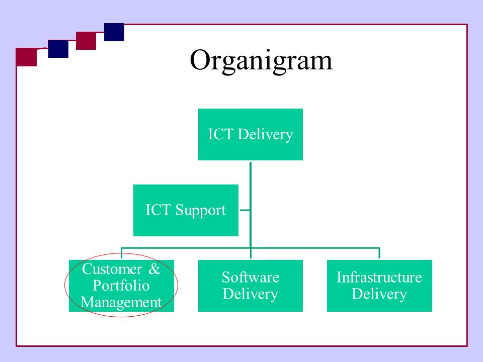 Organigram ICT Delivery ICT Support Customer & Portfolio Management