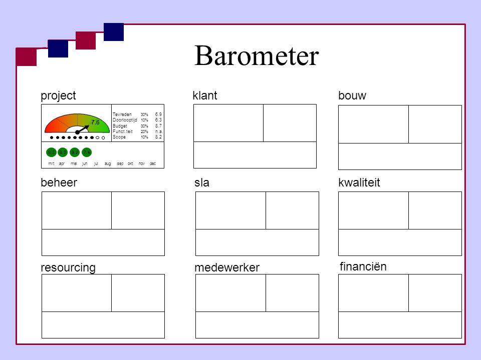 Barometer project klant bouw beheer sla kwaliteit resourcing