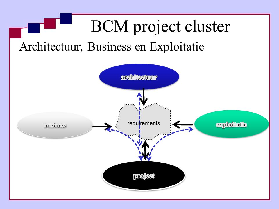 BCM project cluster Architectuur, Business en Exploitatie architectuur