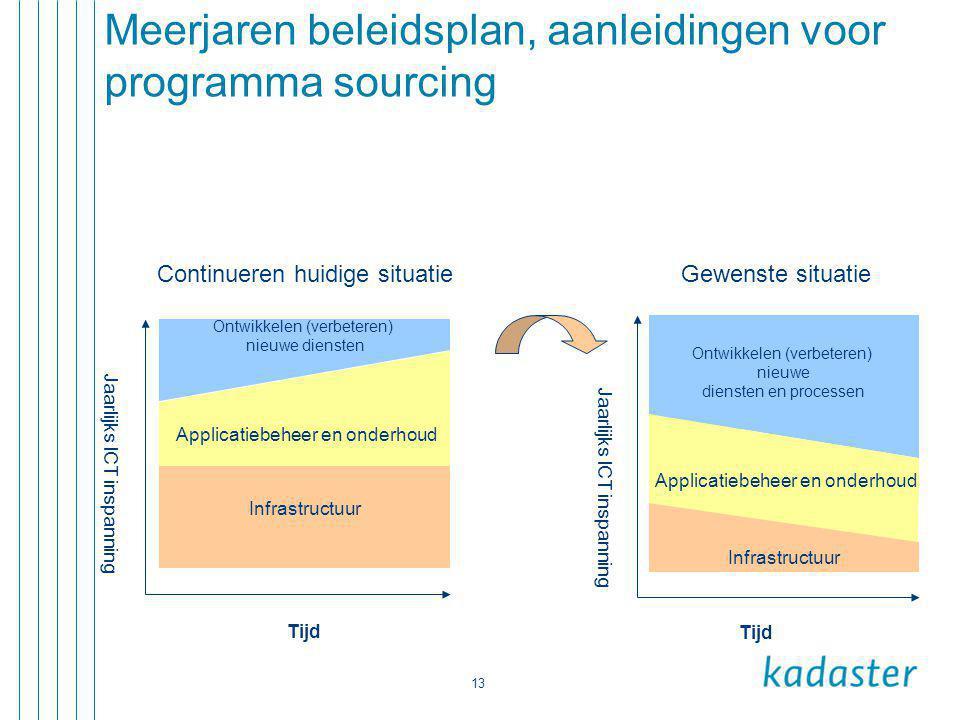 Meerjaren beleidsplan, aanleidingen voor programma sourcing