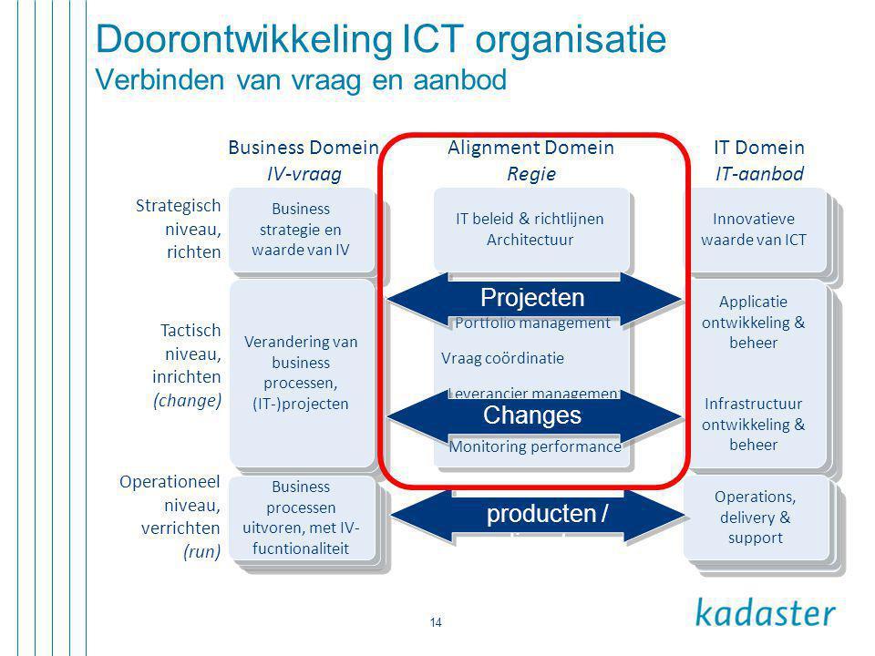 Doorontwikkeling ICT organisatie Verbinden van vraag en aanbod
