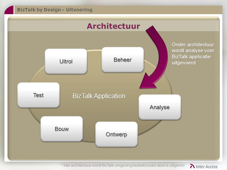 Architectuur BizTalk Application Beheer Uitrol Test Analyse Bouw