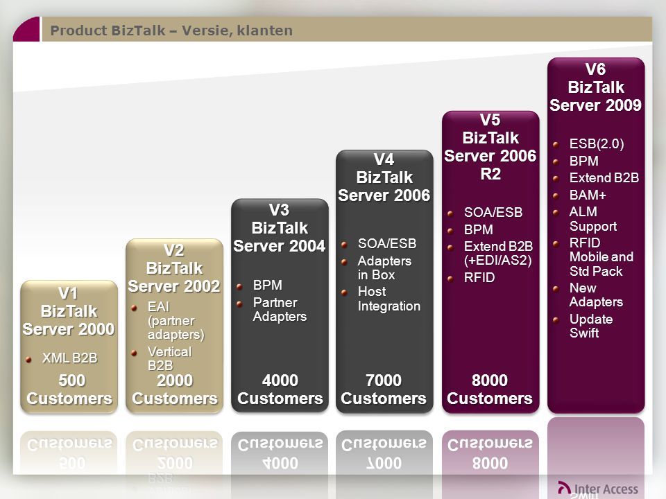 V6 BizTalk Server 2009 V5 BizTalk Server 2006 R2 8000 Customers