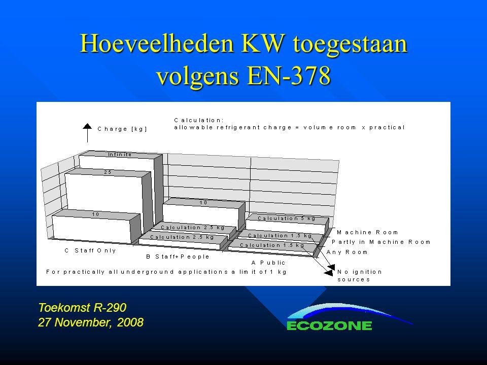Hoeveelheden KW toegestaan volgens EN-378