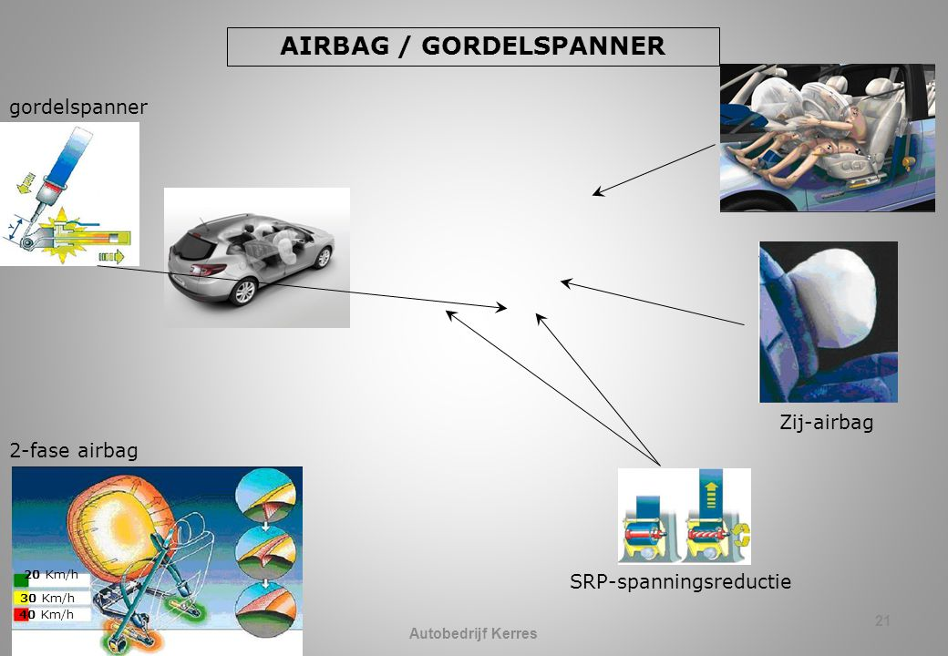 AIRBAG / GORDELSPANNER