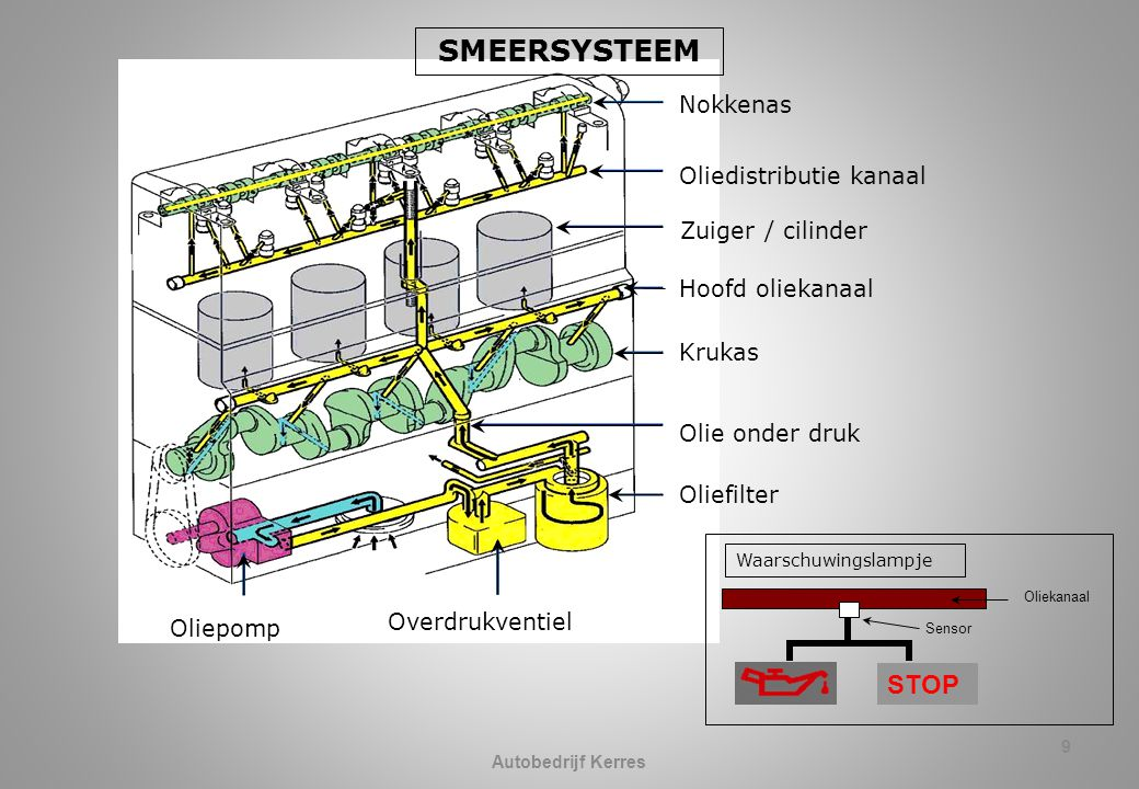 SMEERSYSTEEM STOP Nokkenas Oliedistributie kanaal Zuiger / cilinder