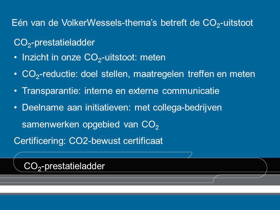 Eén van de VolkerWessels-thema's betreft de CO2-uitstoot