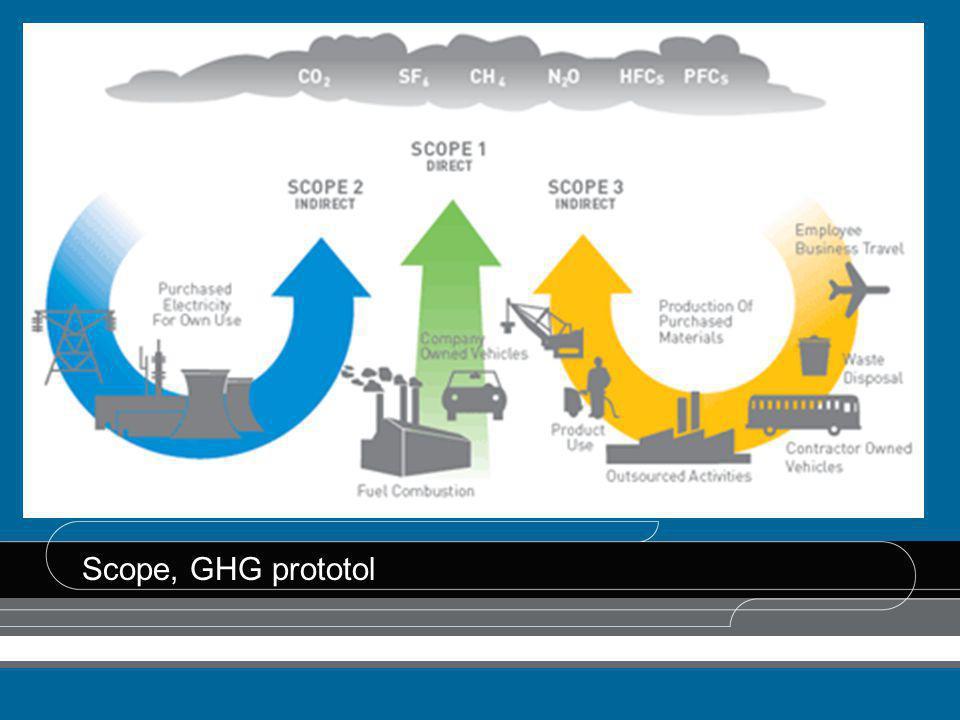 Scope, GHG prototol Hoe wordt onze CO2-uitstoot gemeten