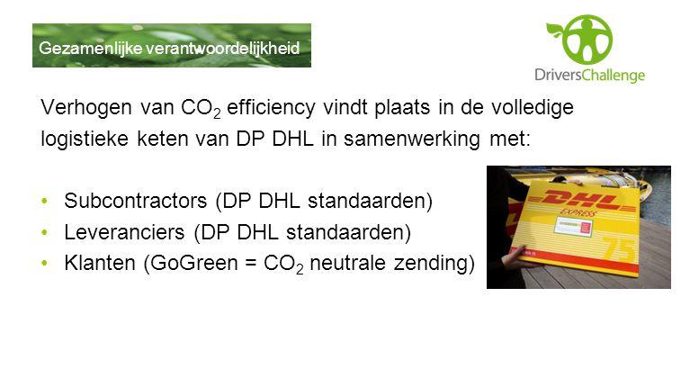Verhogen van CO2 efficiency vindt plaats in de volledige
