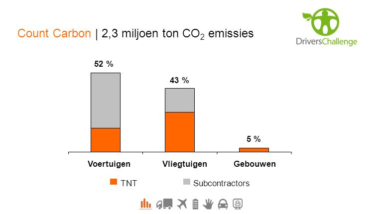 Count Carbon | 2,3 miljoen ton CO2 emissies