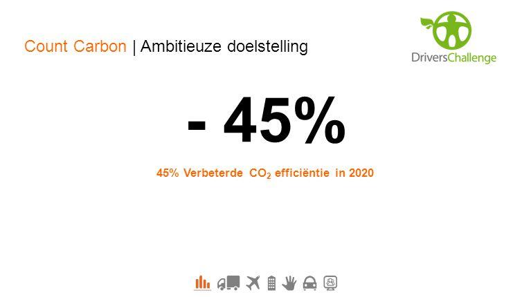 45% Verbeterde CO2 efficiëntie in 2020