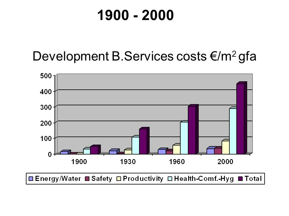 Development B.Services costs €/m2 gfa