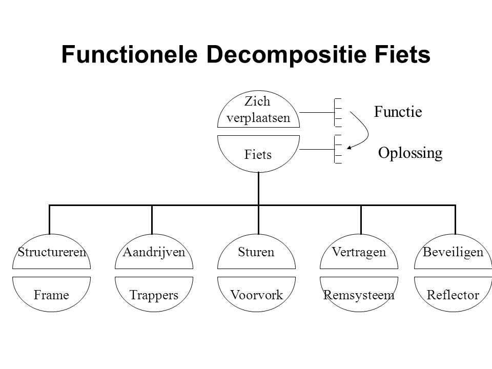 Functionele Decompositie Fiets