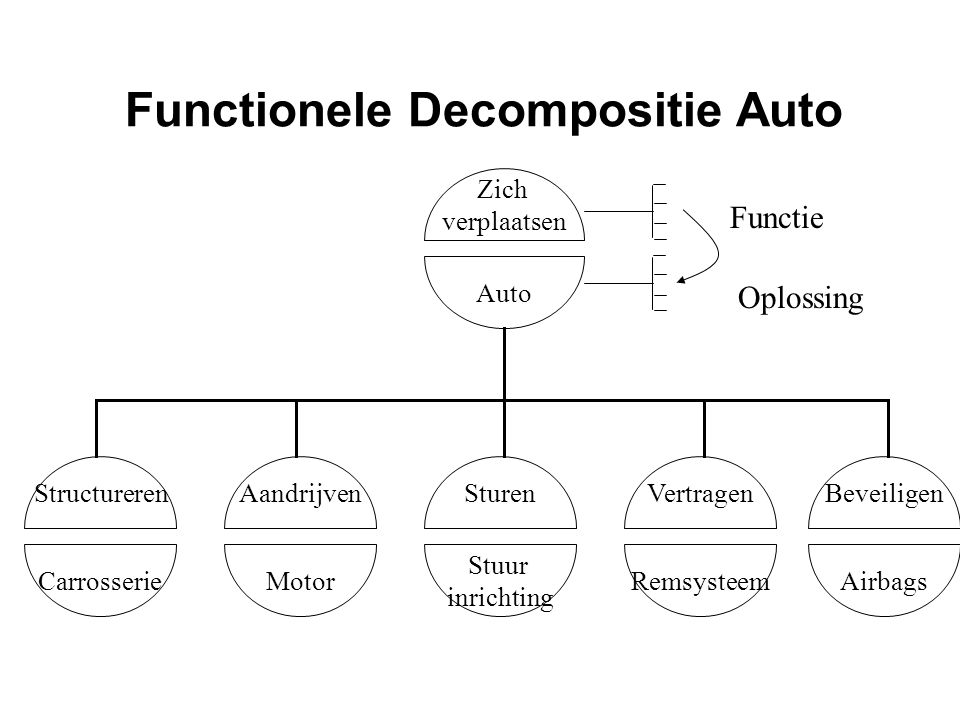 Functionele Decompositie Auto