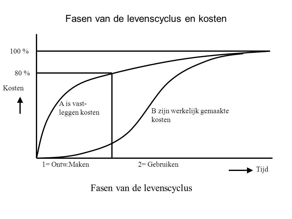 Fasen van de levenscyclus en kosten