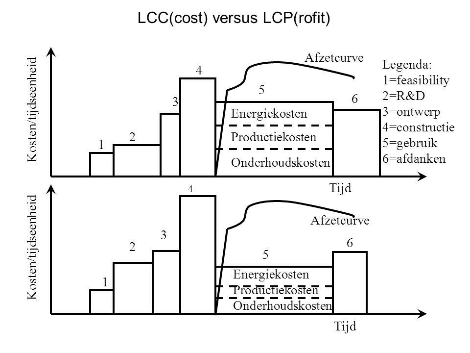LCC(cost) versus LCP(rofit)