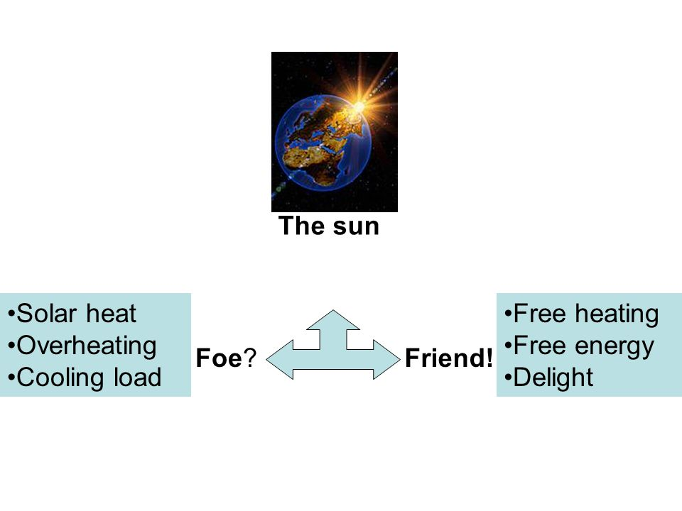 The sun Solar heat Overheating Cooling load Free heating Free energy Delight Foe Friend!