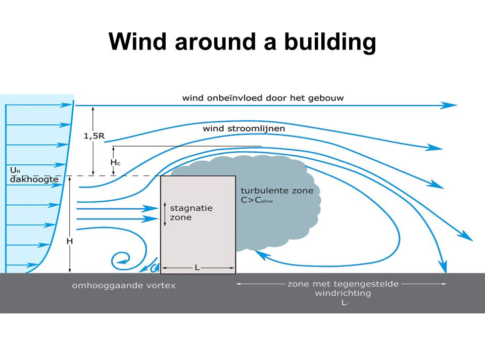 Wind around a building