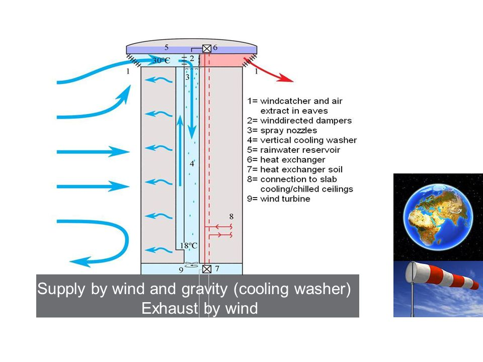 Supply by wind and gravity (cooling washer)