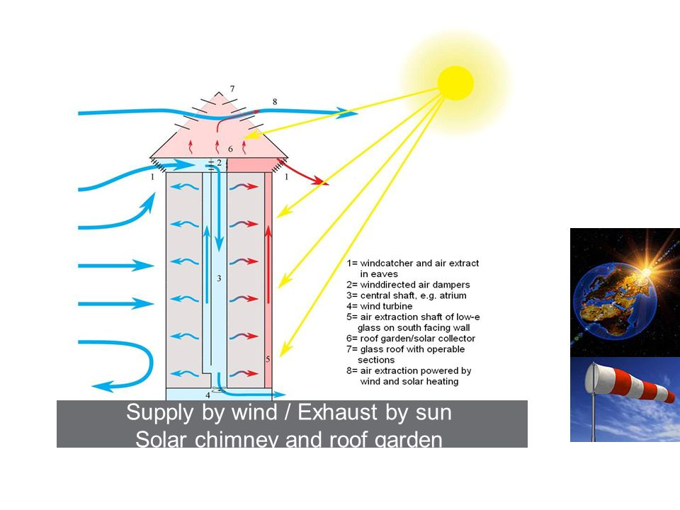 Supply by wind / Exhaust by sun Solar chimney and roof garden