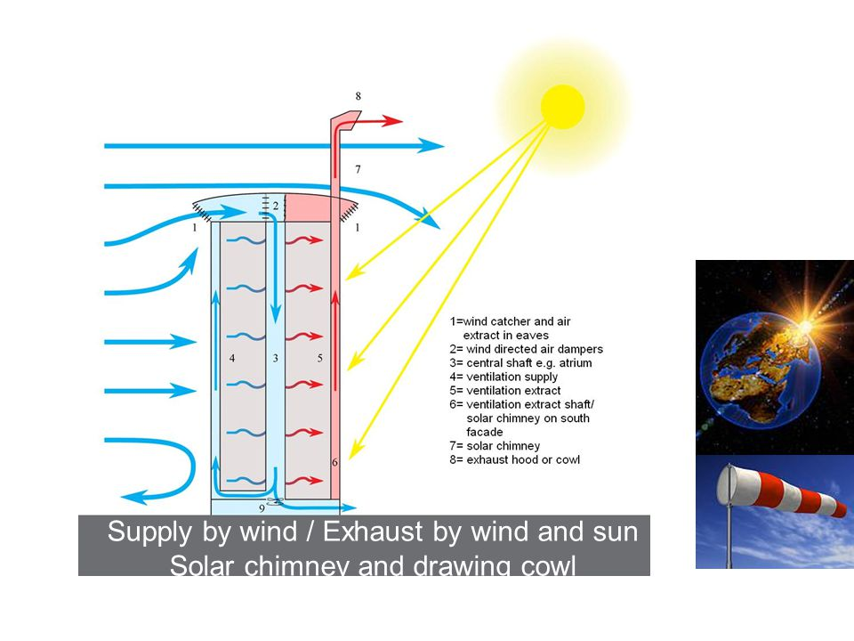 Supply by wind / Exhaust by wind and sun