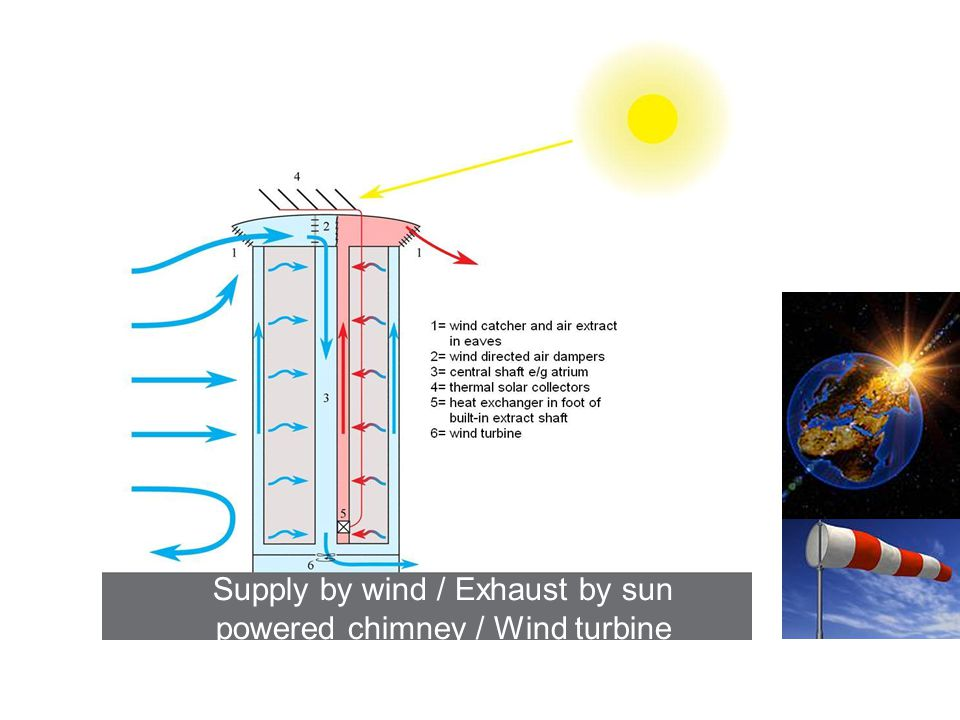 Supply by wind / Exhaust by sun powered chimney / Wind turbine