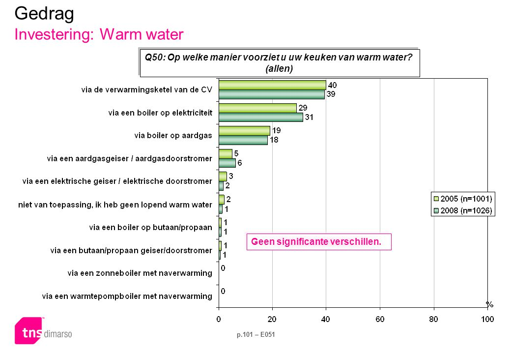 Gedrag Investering: Warm water