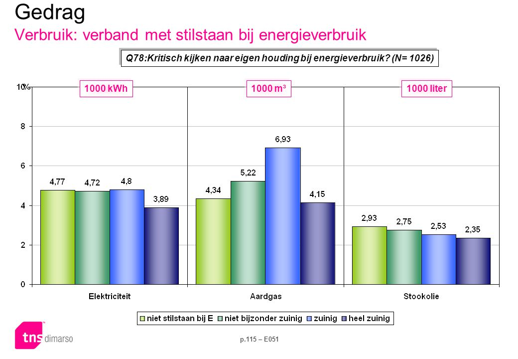 Key Facts Energieverbruik