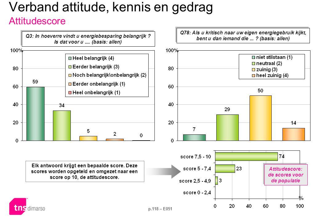 Verband attitude, kennis en gedrag Kennisscore