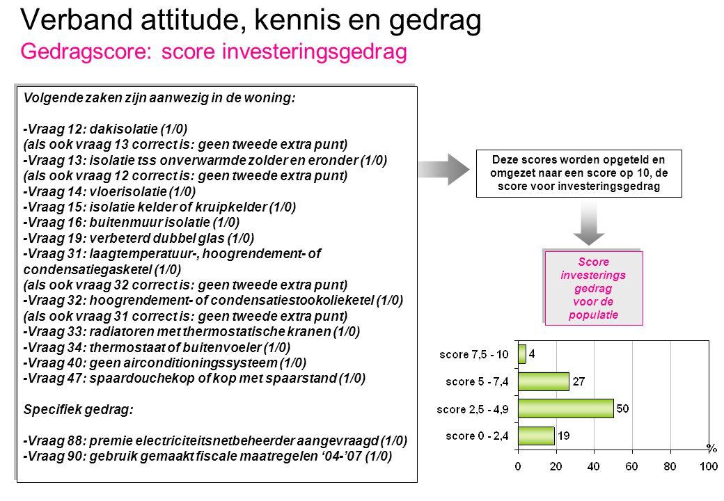 Verband attitude, kennis en gedrag Gedragscore: score energieverbruik