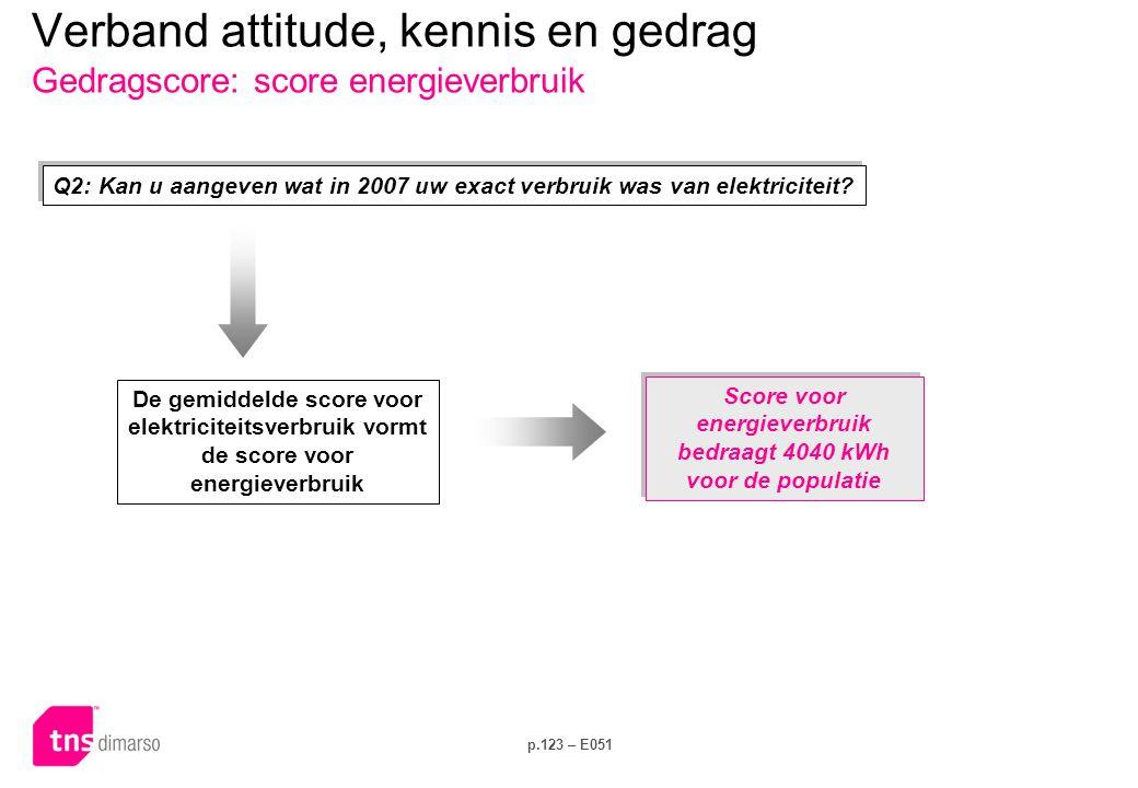 Verband attitude, kennis en gedrag Eigenaar vs Huurder x Dagelijks gedrag