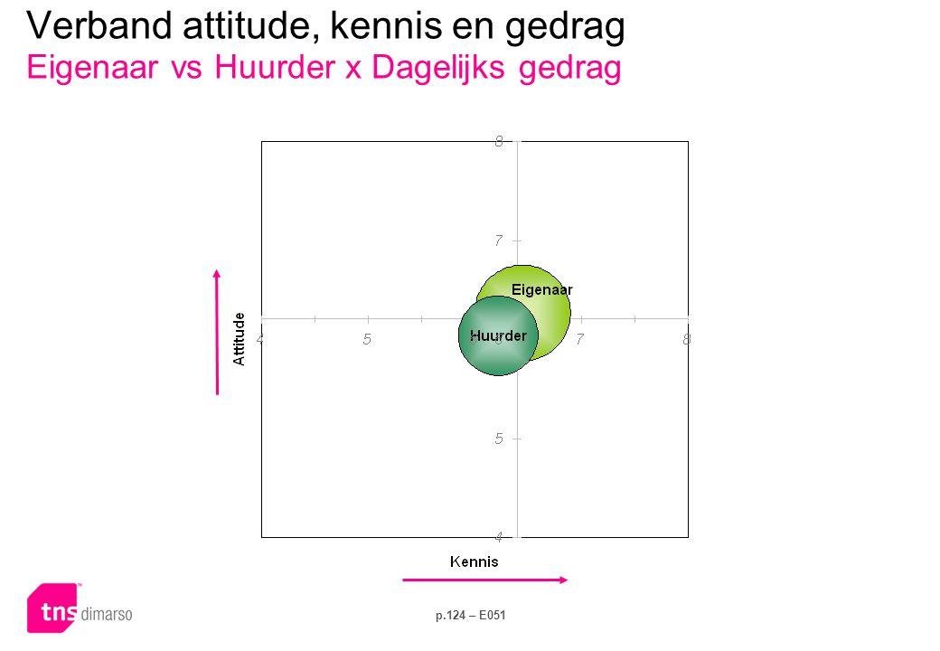 Verband attitude, kennis en gedrag Eigenaar vs Huurder x Investeringsgedrag