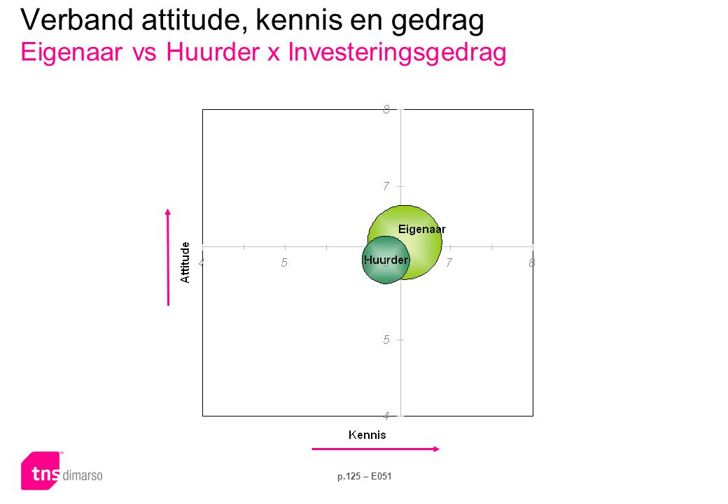 Verband attitude, kennis en gedrag Eigenaar vs Huurder x Elektriciteitsverbruik