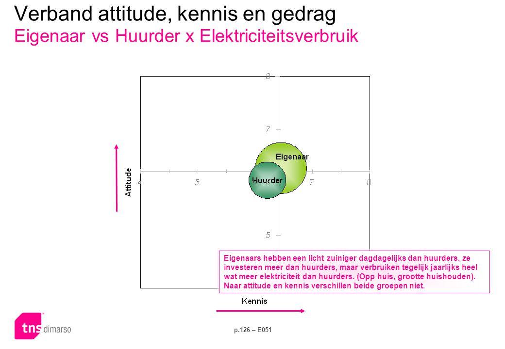 Verband attitude, kennis en gedrag Provincie x Dagelijks gedrag
