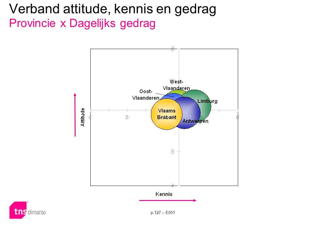 Verband attitude, kennis en gedrag Provincie x Investeringsgedrag