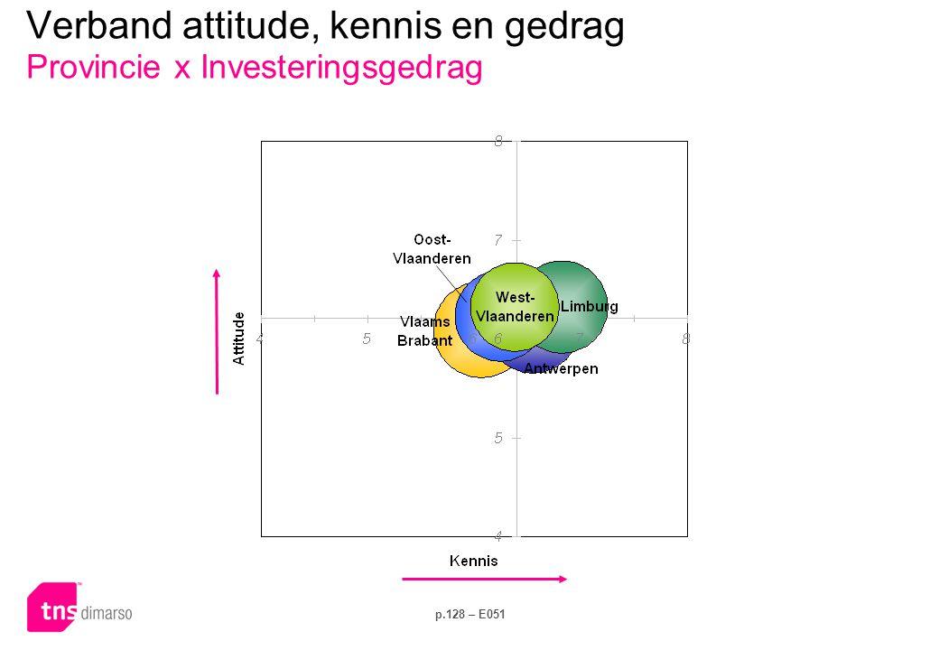 Verband attitude, kennis en gedrag Provincie x Elektriciteitsverbruik