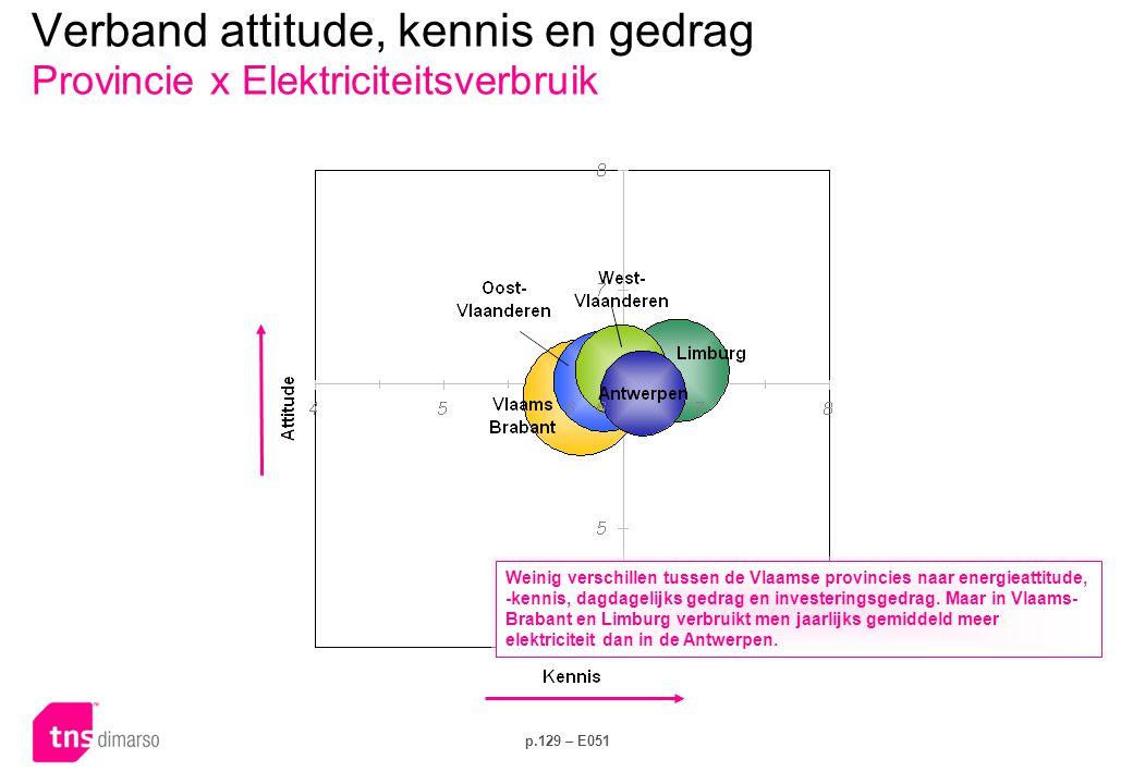 Verband attitude, kennis en gedrag Gezinsgrootte x Dagelijks gedrag