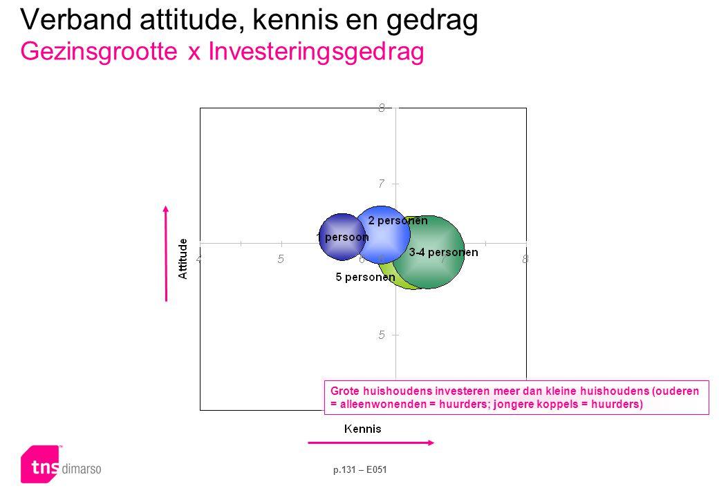 Verband attitude, kennis en gedrag Gezinsgrootte x Elektriciteitsverbruik