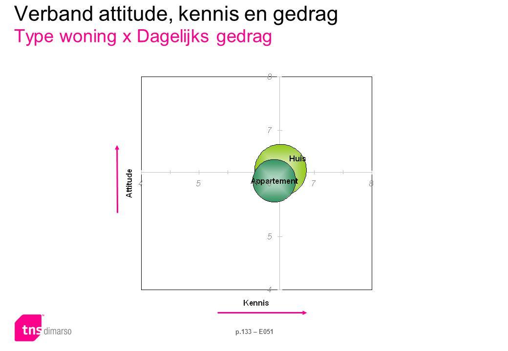 Verband attitude, kennis en gedrag Type woning x Investeringsgedrag