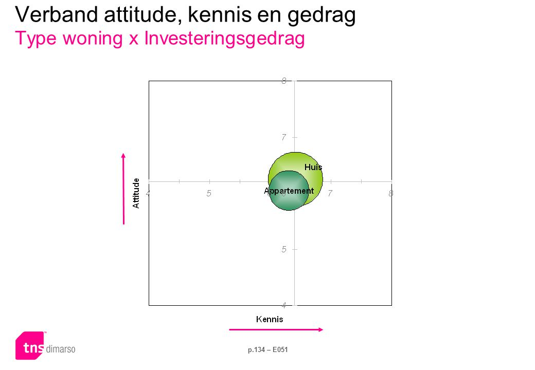 Verband attitude, kennis en gedrag Type woning x Elektriciteitsverbruik