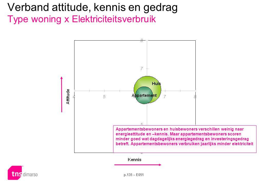 Verband attitude, kennis en gedrag Sociale groep x Dagelijks gedrag
