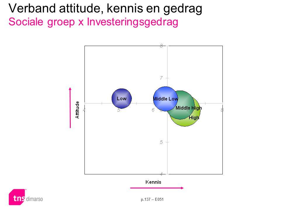 Verband attitude, kennis en gedrag Sociale groep x Elektriciteitsverbruik