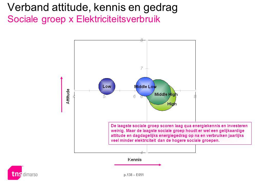 Verband attitude, kennis en gedrag Groen contract x Dagelijks gedrag