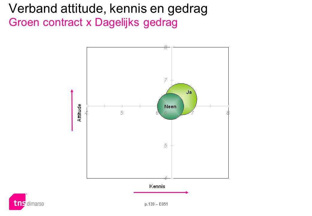 Verband attitude, kennis en gedrag Groen contract x Investeringsgedrag