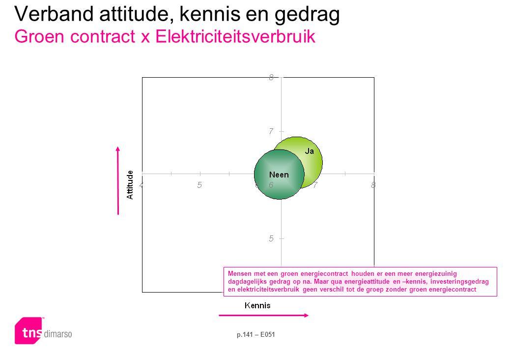 Verband attitude, kennis en gedrag Inkomen x Dagelijks gedrag