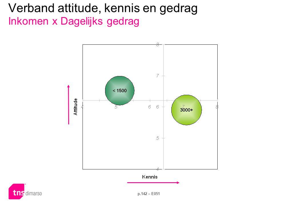 Verband attitude, kennis en gedrag Inkomen x Investeringsgedrag